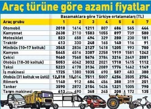 trafik-sigortasi-azami-fiyatlar