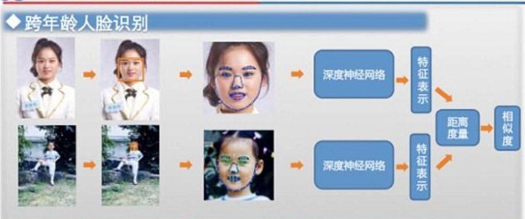 Çin'de Yüz Tanıma Teknolojisi