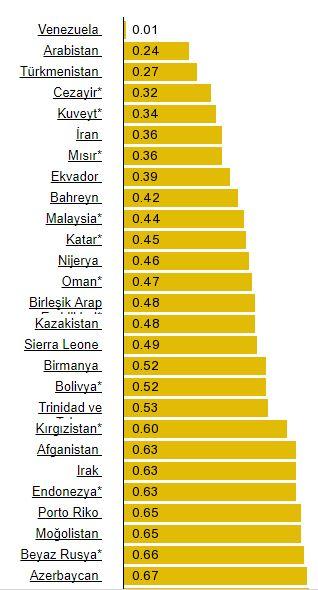 Dünyada Benzin Fiyatları 2017