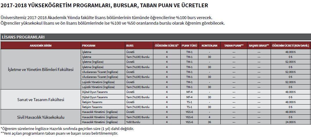 beykoz-universitesi-lisans-ucretleri