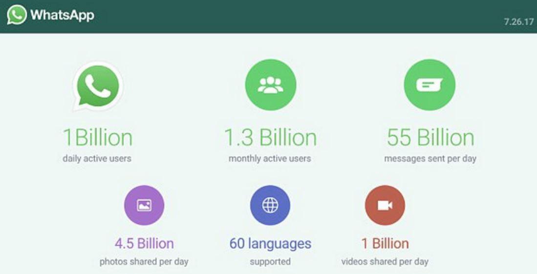 WhatsApp Kullanıcı Sayısı Günlük 1 Milyar Oldu