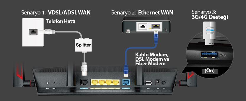 asus-dsl-ac88u-router-sistem