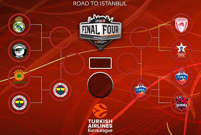 eurolig-final-four-status