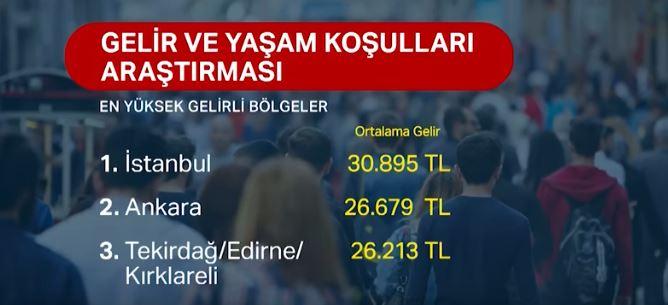 Türkiye'de En Yüksek Gelire Sahip Şehirler 2018