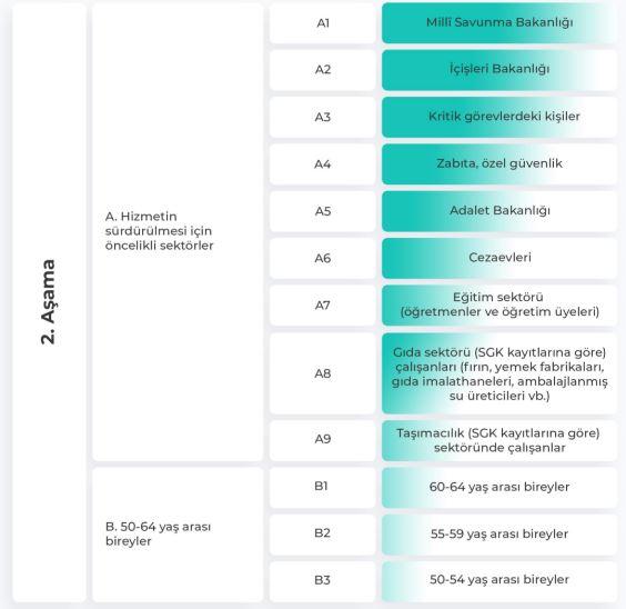 Covid-19 Aşısı-Aşı Grubu